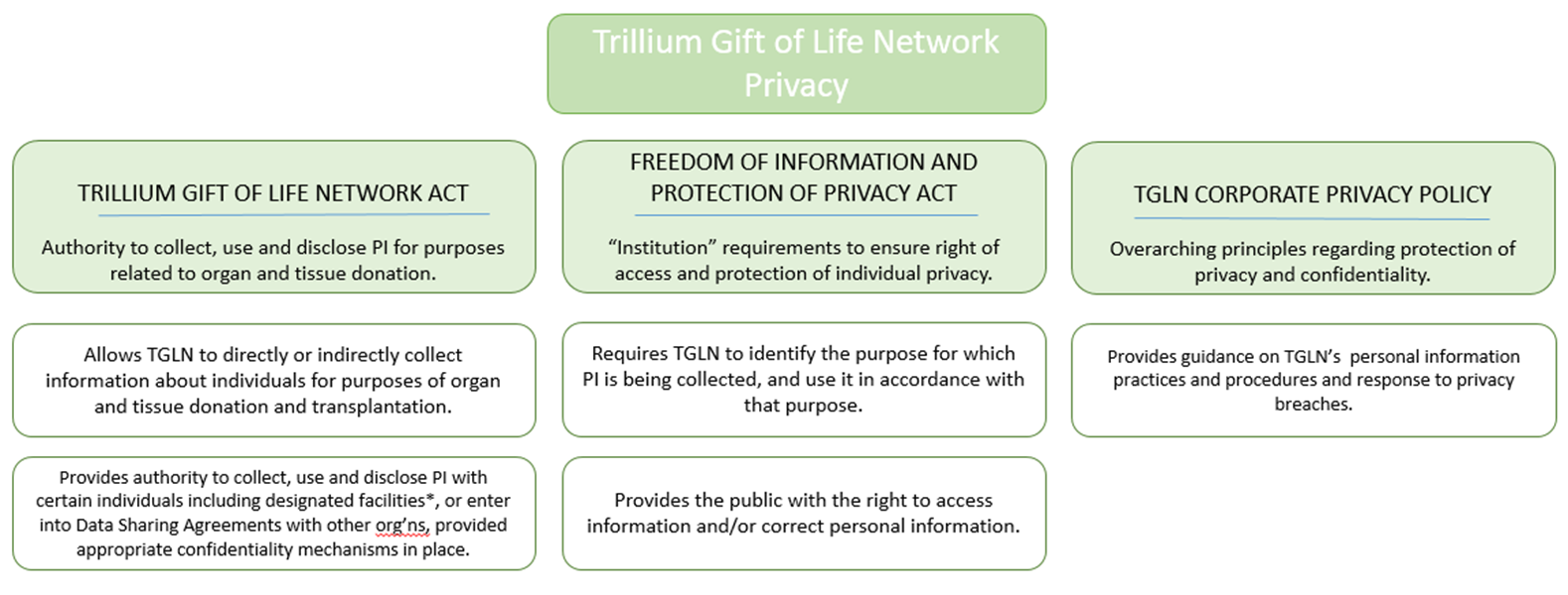 Privacy at TGLN gaphic